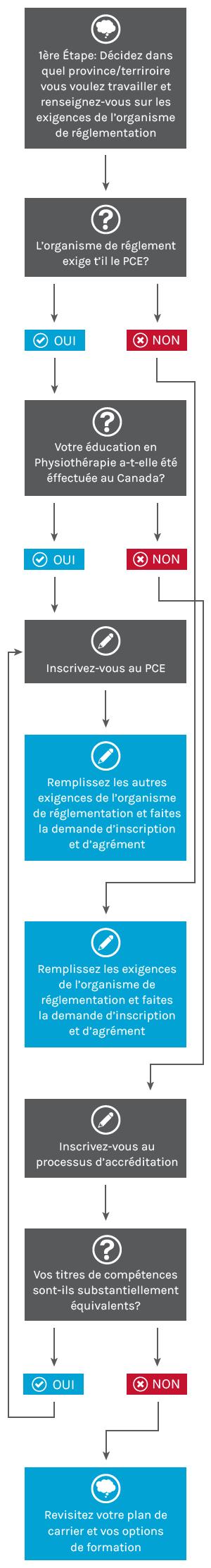 CAPR_flowcharts_Mobile-FR