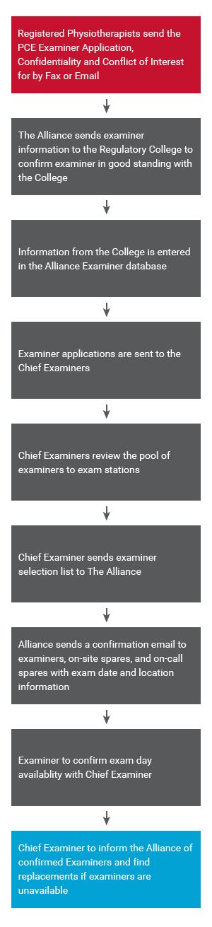 capr_examiner-selection-process_mobile-en