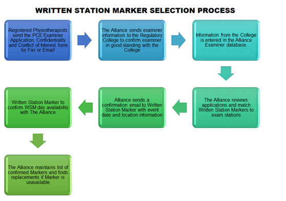 WRITTEN STATION MARKER - SELECTION PROCESS
